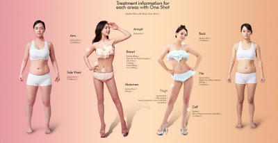 Plastic Surgery Perfect Body